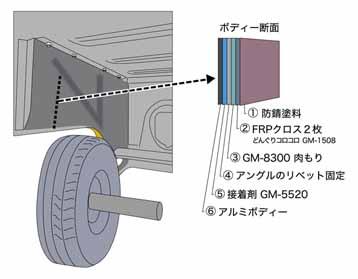 アルミボディー車ハマーのアルミ溶接方法を使わない-接着剤と溶接代替肉盛りパテによる板金修理方法-アングル接着&エポキシFRP2プライ積層